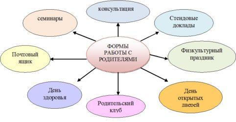диаграмм