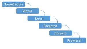 саоанализ НОД-1