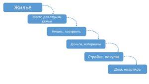 саоанализ НОД-2